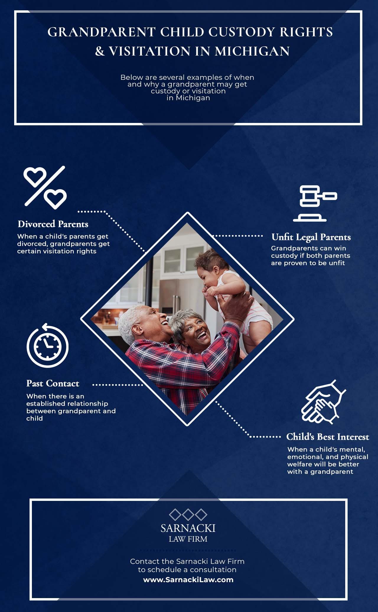 infographic describing grandparent custody rights