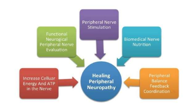 Neuropathy evaluation process