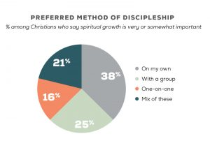 Preferred Method of Discipleship New-7-01