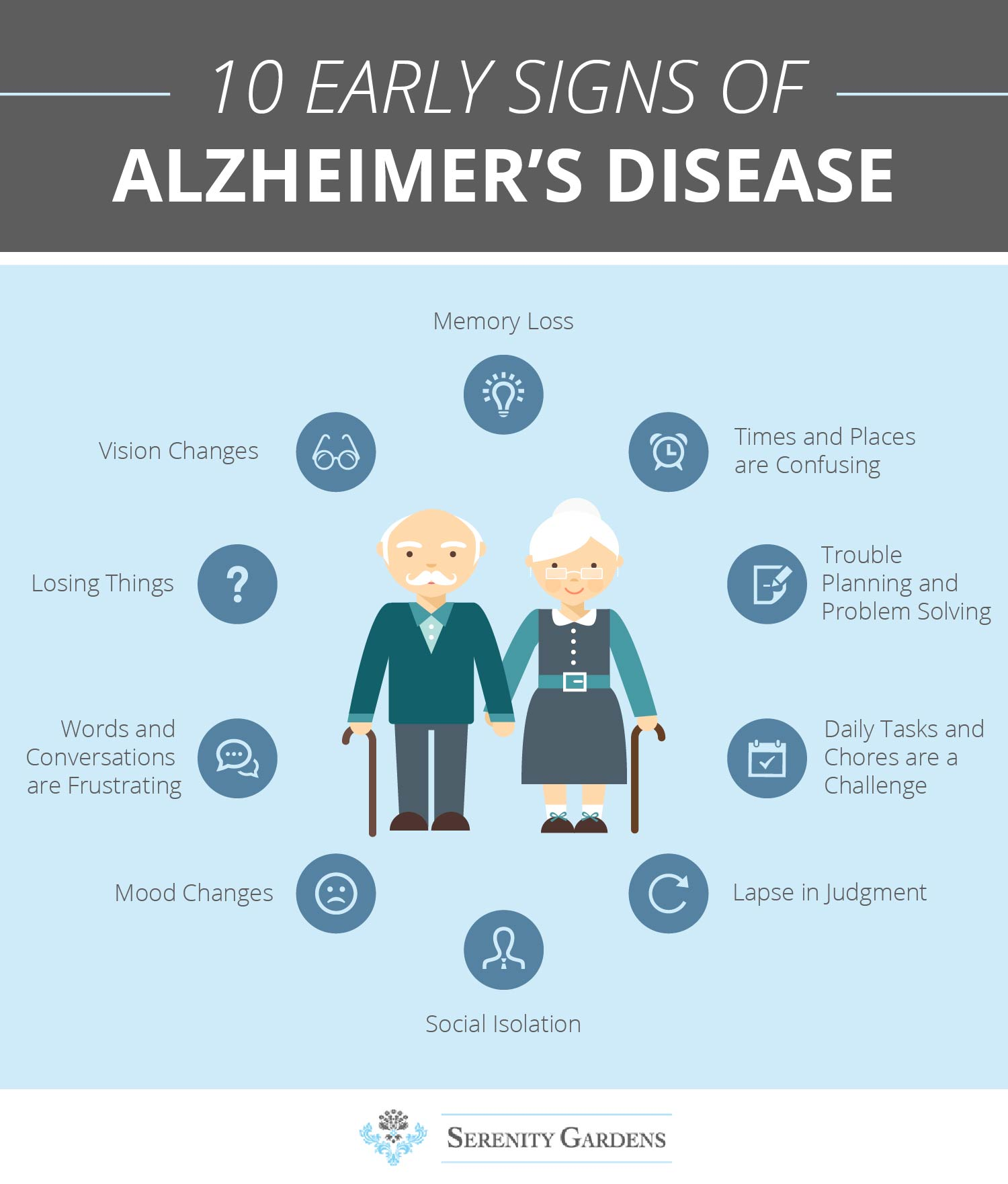 Alzheimer's is a degenerative disease that causes a slow decline in memory,  reasoning, and thinking. Because it has a very slow onset and progression,  ...