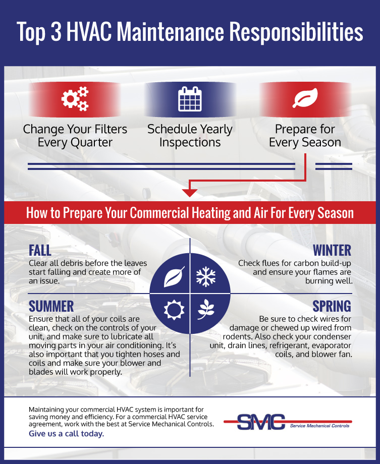 Hvac Maintenance Contracts Hvac Service Agreements For Salt Lake