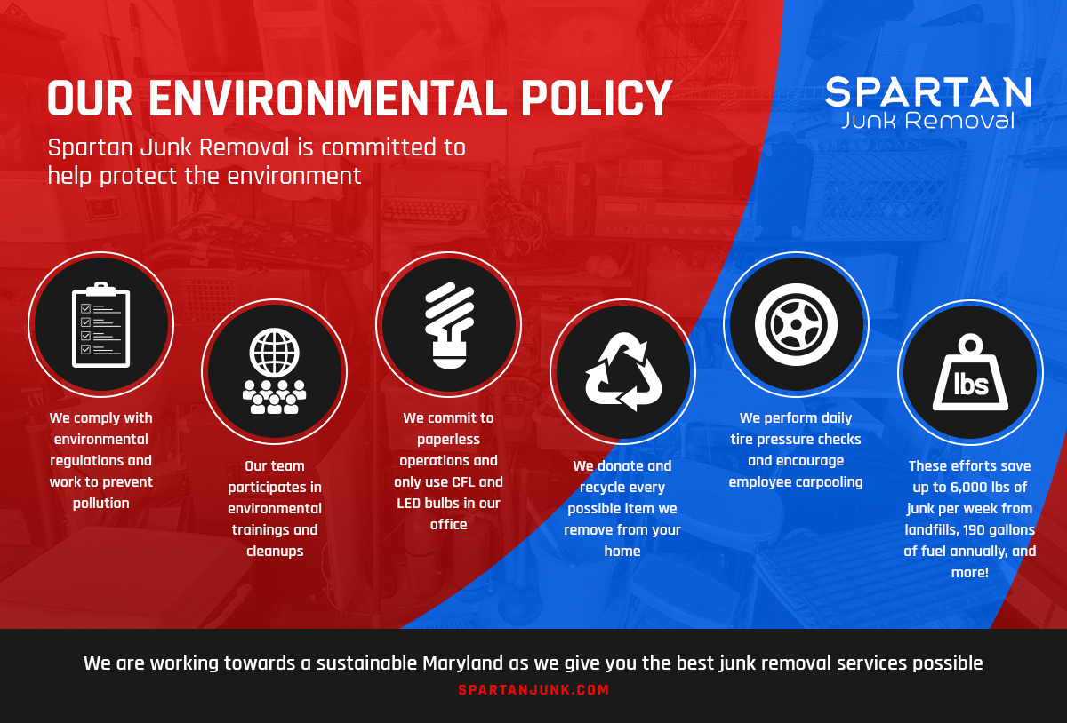 Our Environmental Policy Infographic