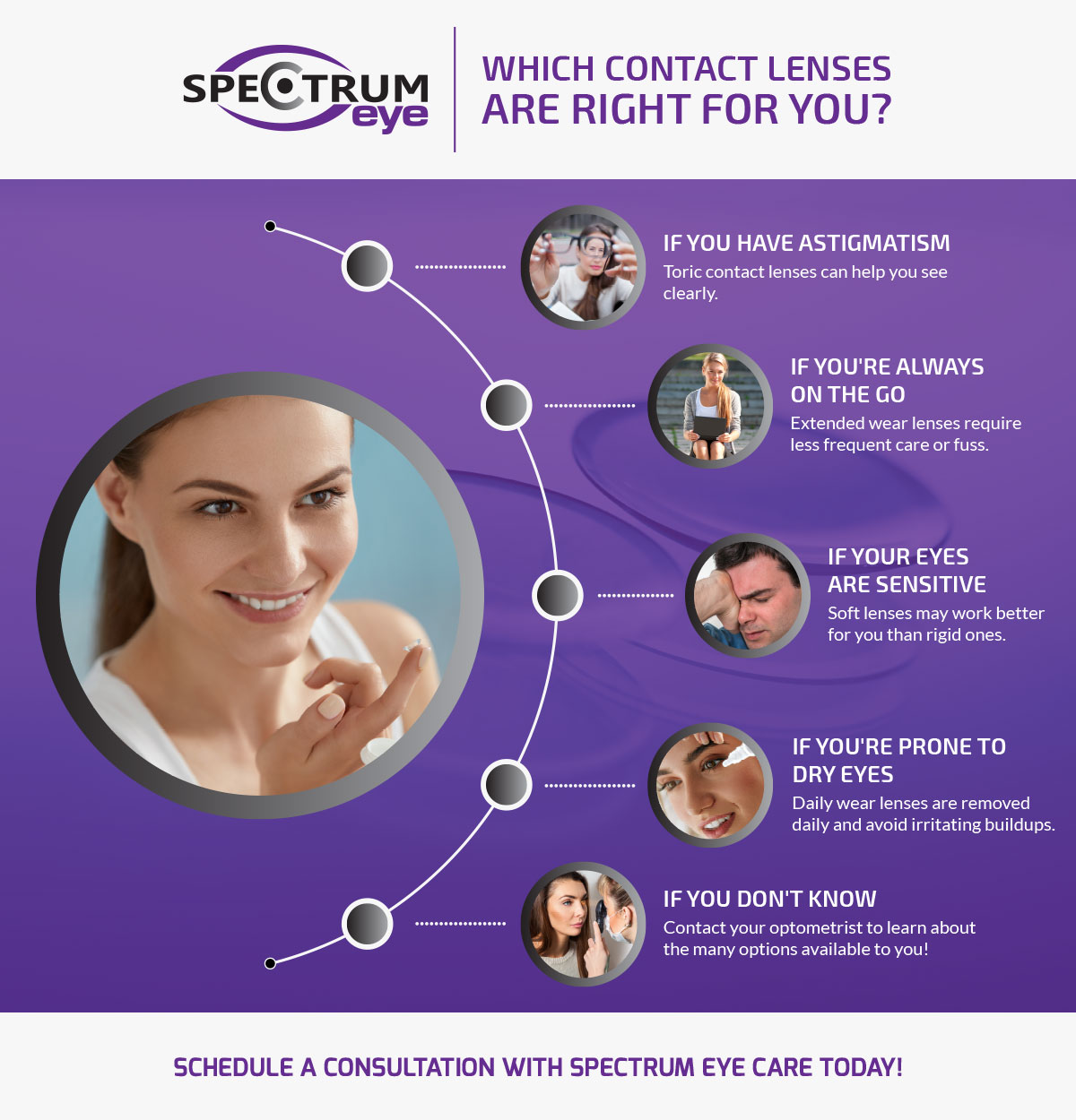 Which Contact Lenses Are Right For You Infographic