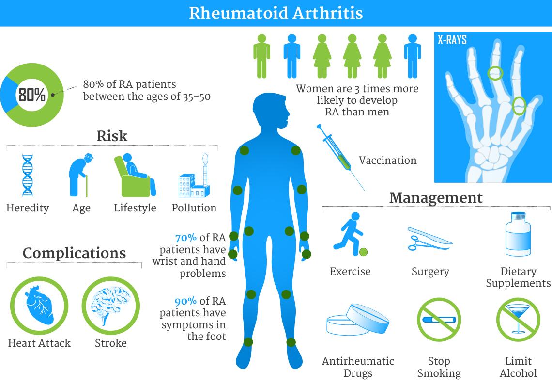 rheumatoidarthritisinfographic