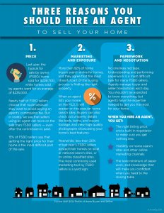 Three Reasons You Should Hire an Agent To Sell Your Home