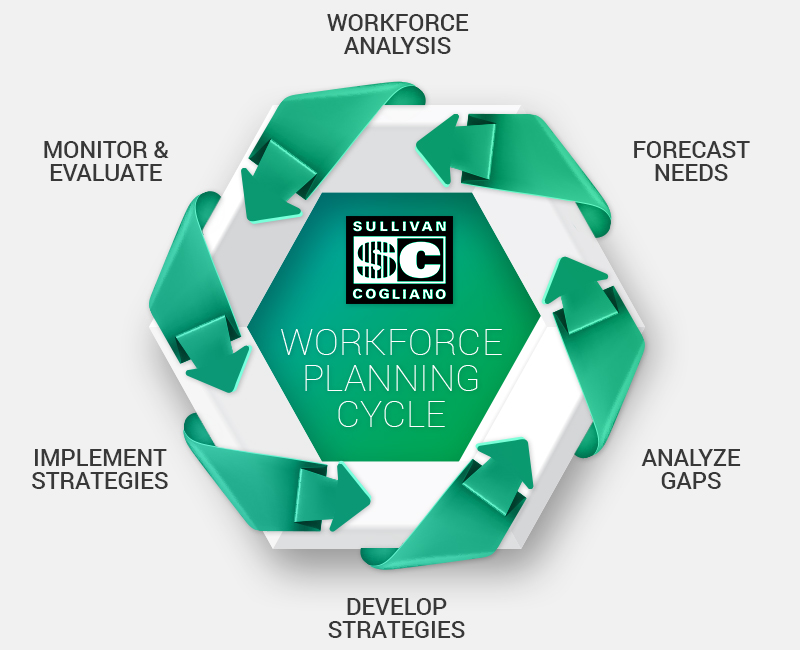 Workforce Technology Solutions - Call Our Tech Recruiters