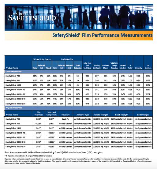 Performance Specifications For SafetyShield Products
