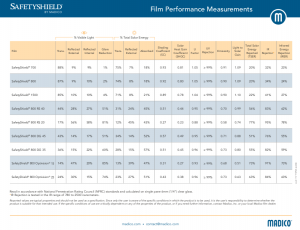 SafetyShield Safety Film Specifications