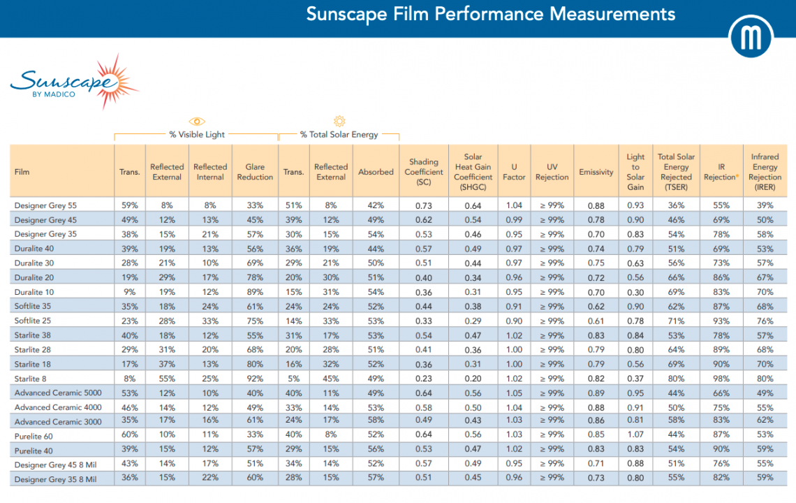 Updated Sunscape Window Film Spec Chart