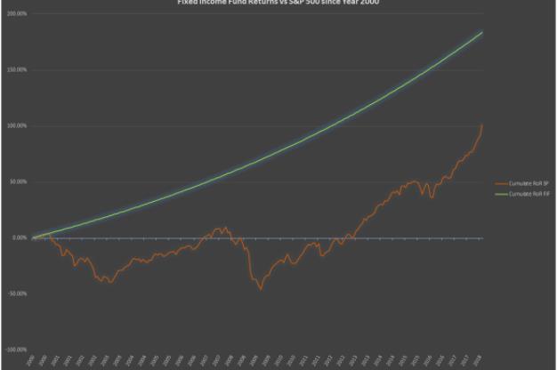 Fixed Income Graph