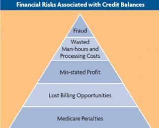 Credit Balance Refunds Tdp Rcm Services