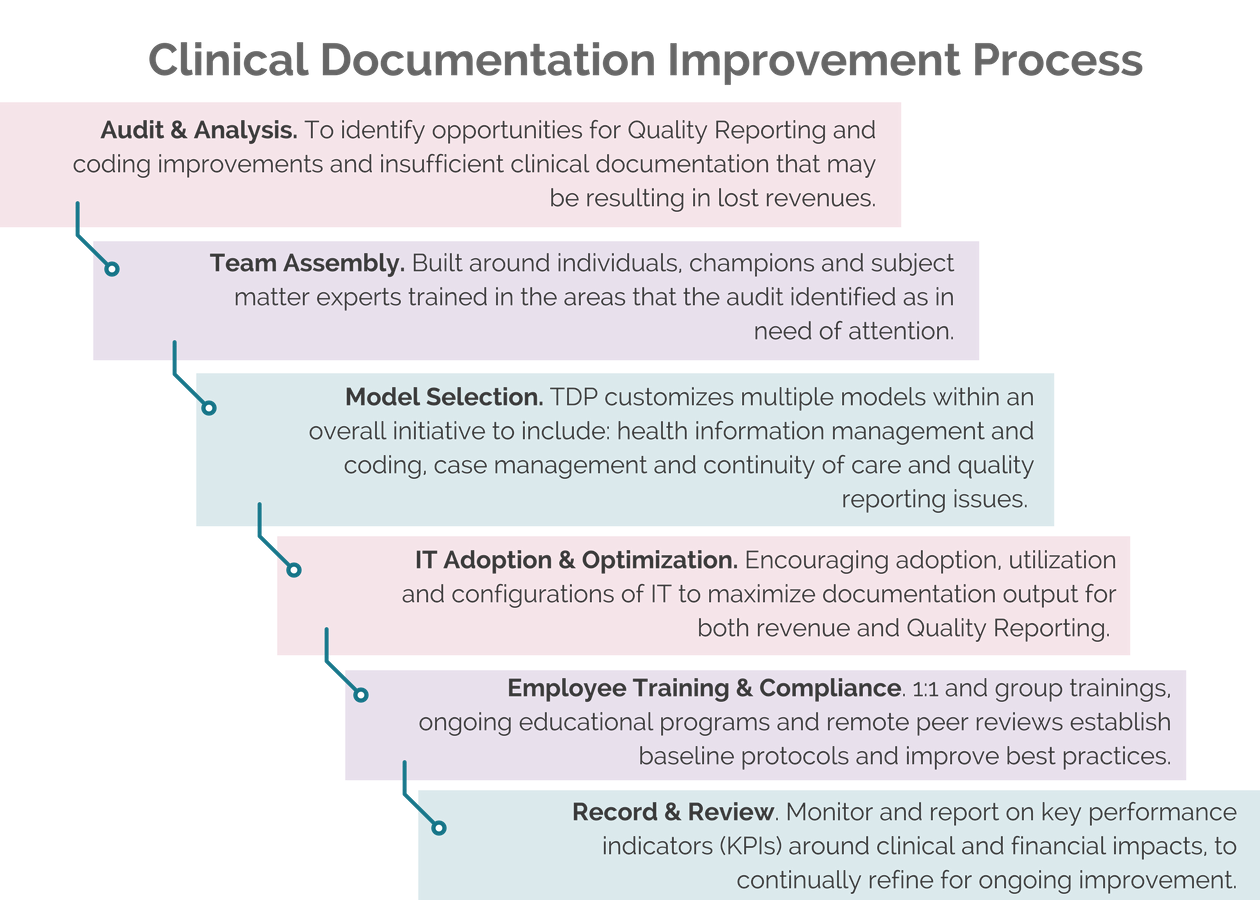 clinical documentation improvement programs tdp rcm services With clinical documentation improvement software