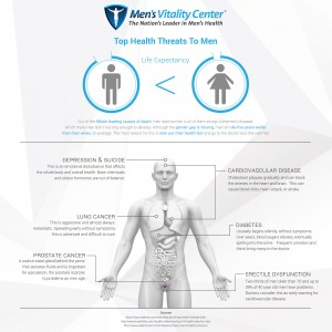 Men's Vitality Infographic