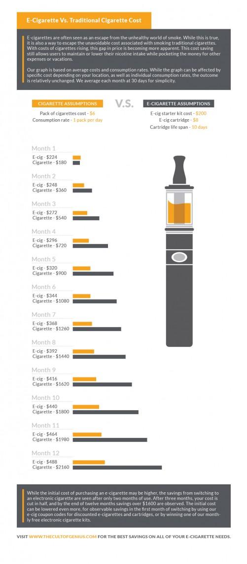 Infographic showing cost of e-cigarette vs. Traditional cigarette.