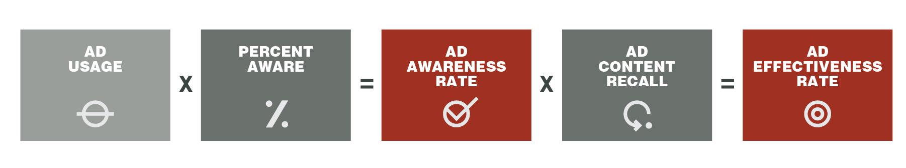 Ad Effectiveness Formula