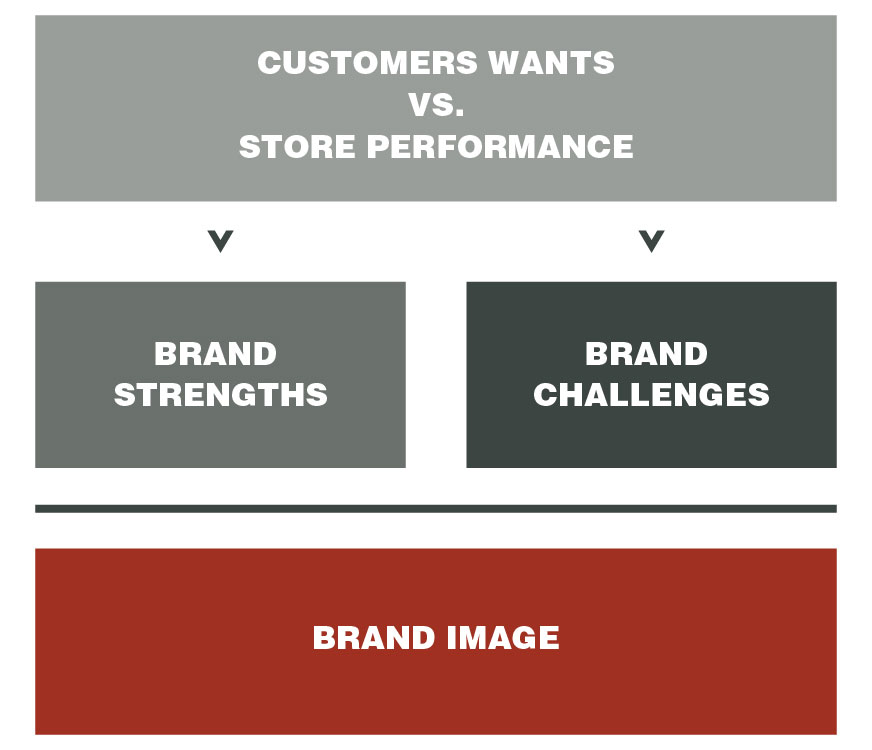Understand your brand more thoroughly with brand image research.