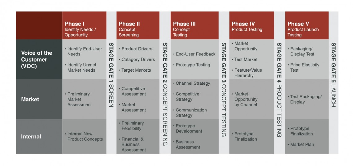 New product development market research firms for New product development consulting