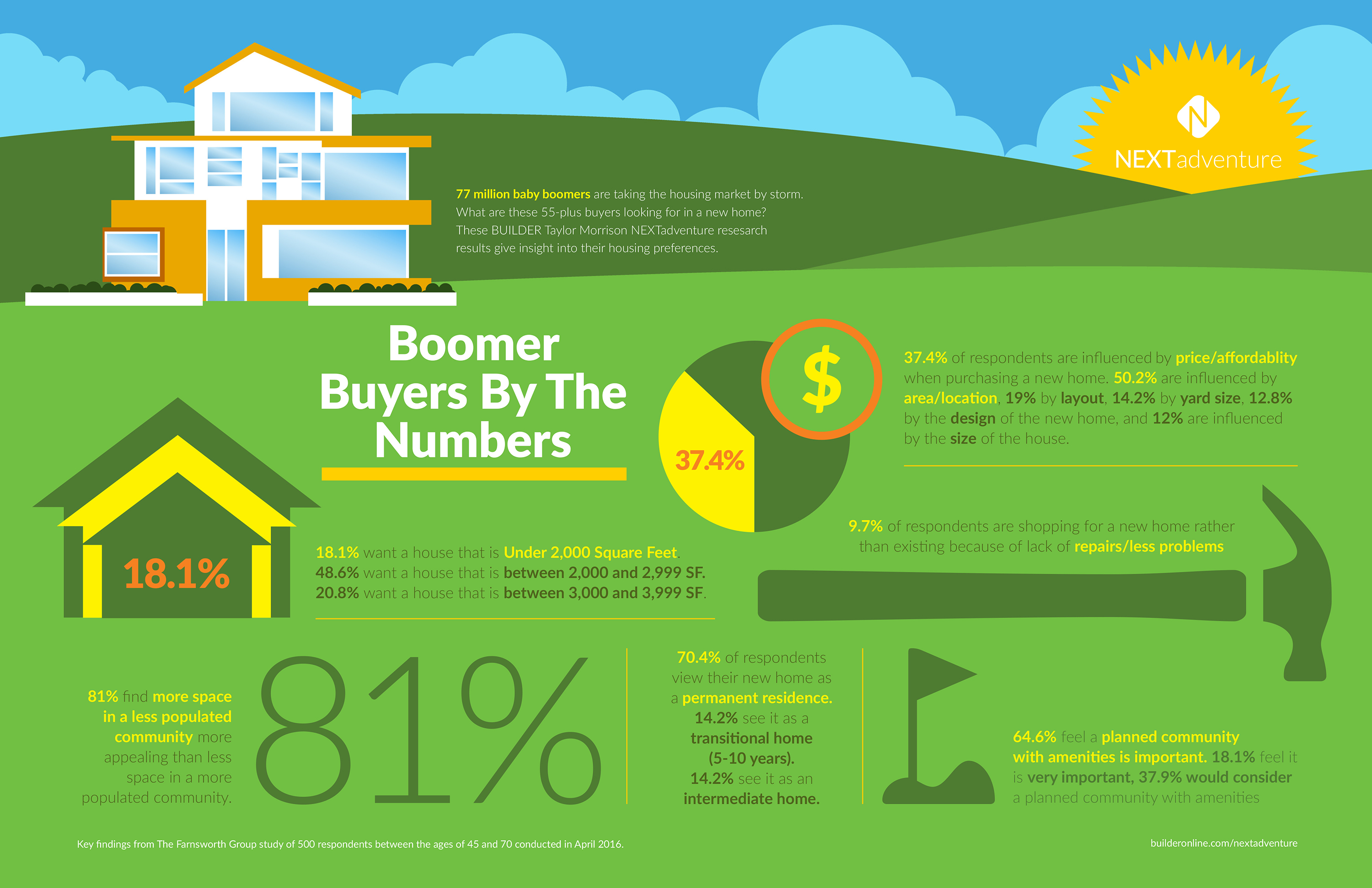 Home Purchase Drivers of Baby Boomers