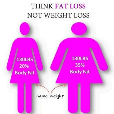 Fat loss and weight loss are two different things