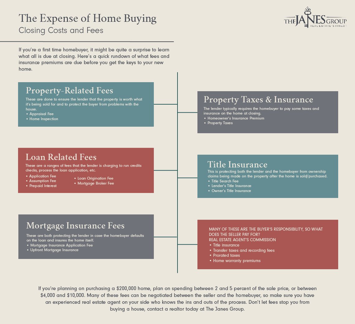 Real Estate Loveland The Expense Of Home Buying Closing Costs And