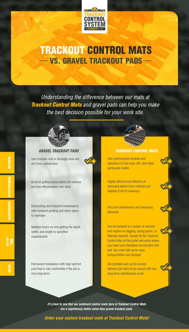 trackout vs gravel infographic
