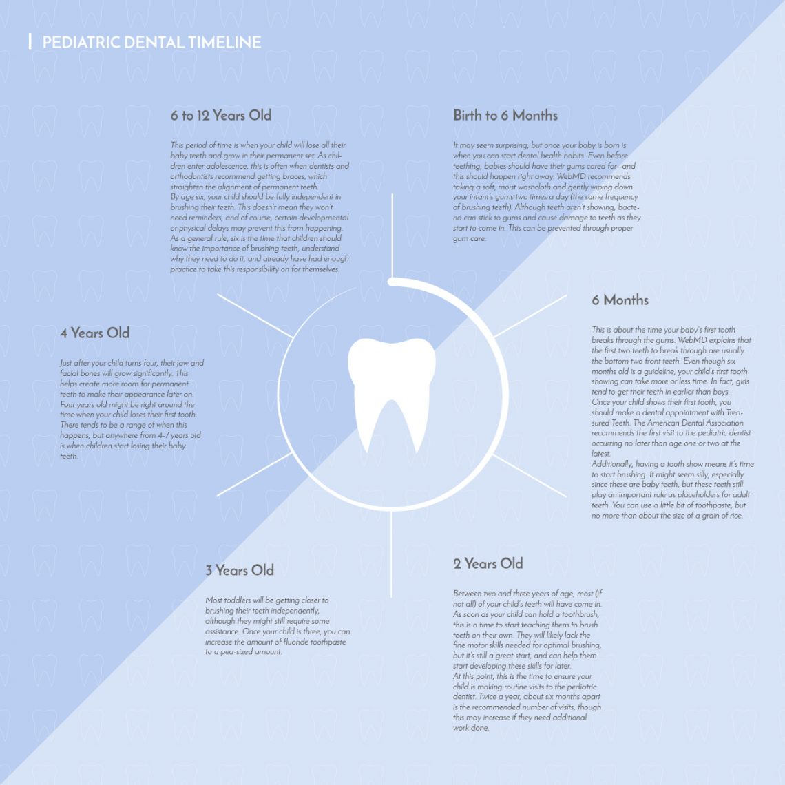 Pediatric dentist treasured teeth but when exactly is the right time to take your child into the dentist when should tooth brushing and flossing start taking place ccuart Gallery