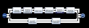 MBSE functional flow