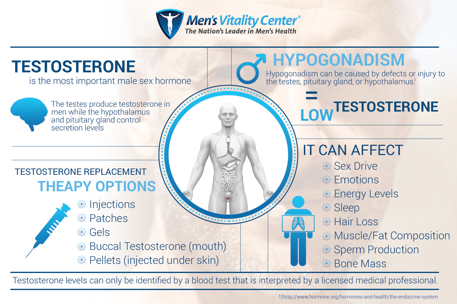 Men's Health Services in Tucson-Testosterone Replacement Therapy-Men's Vitality Center