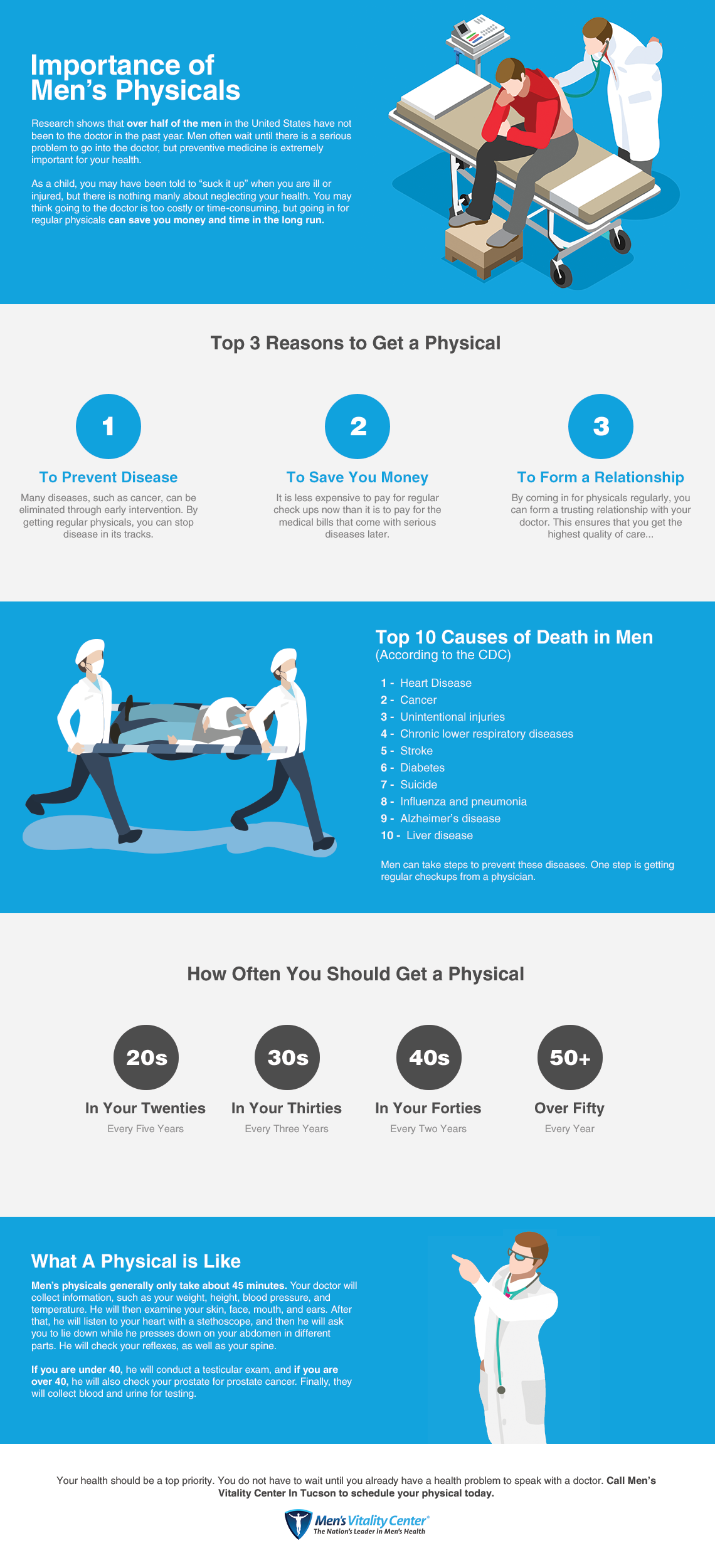 Men's Vitality Center Infographic On The Importance Of Men's Physicals
