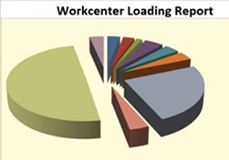 Production Planning Software Workcenter Loading Report