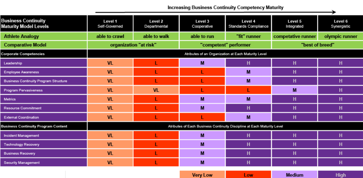 business continuity plan standards