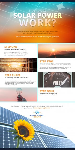 Infographic that explains how solar power works