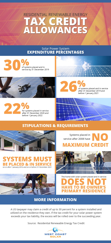 Residential-Renewable Energy Tax Credit Allowances