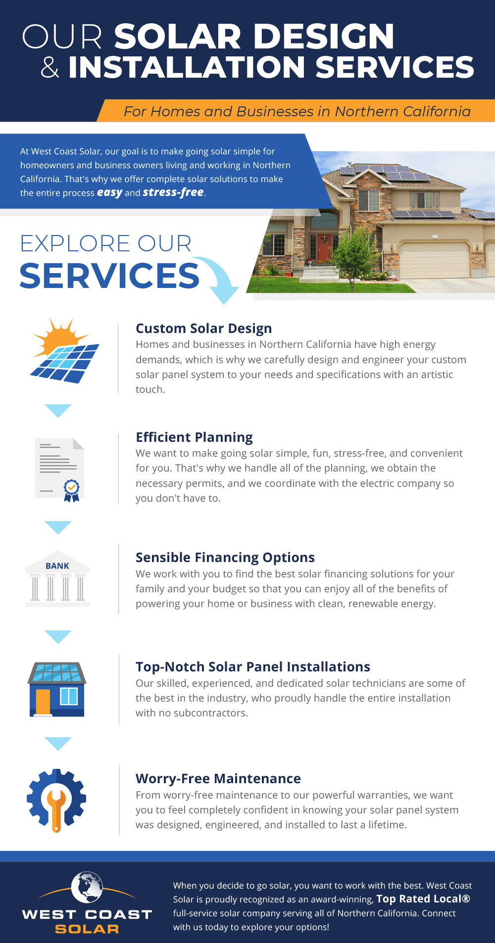 Infograph of solar services