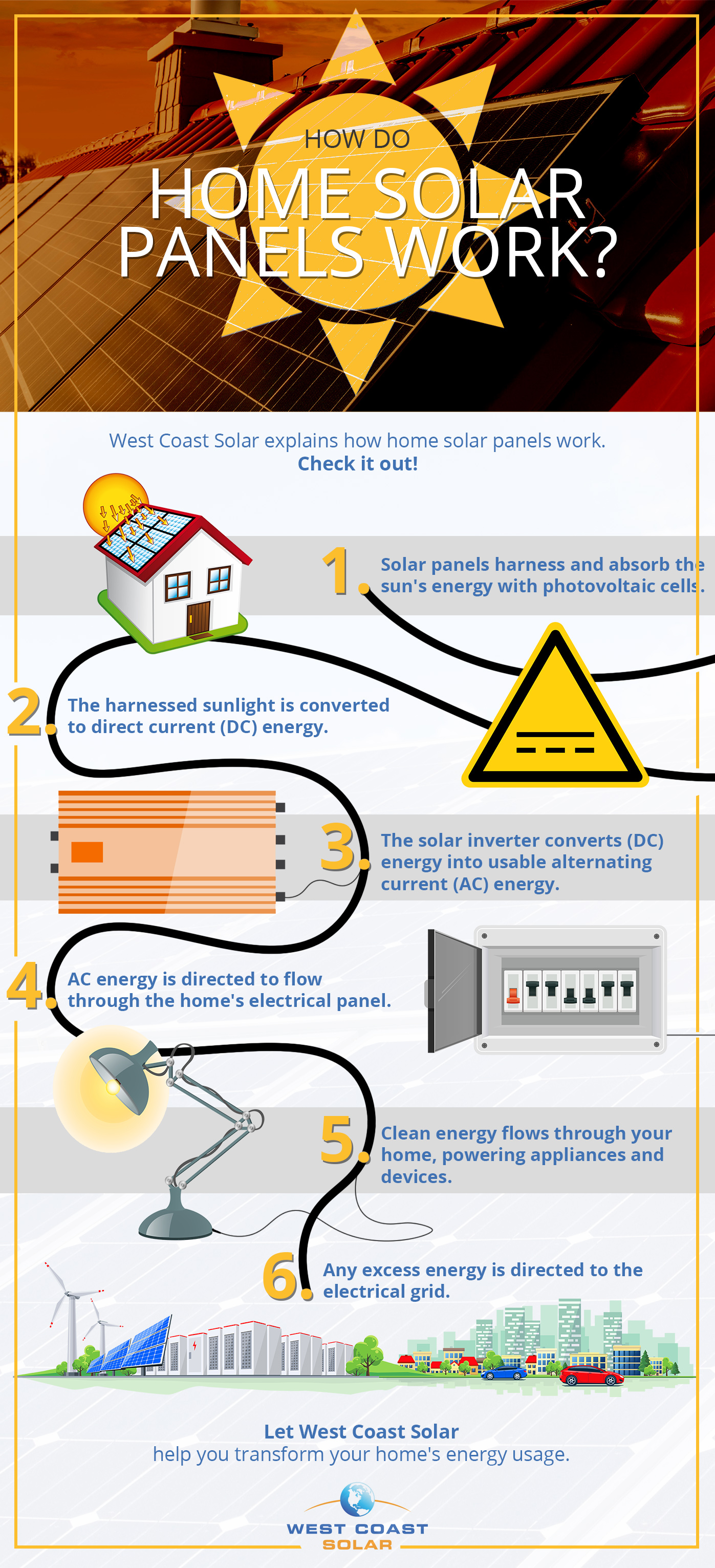 Infographic that gives a step-by-step explanation of how home solar panels work