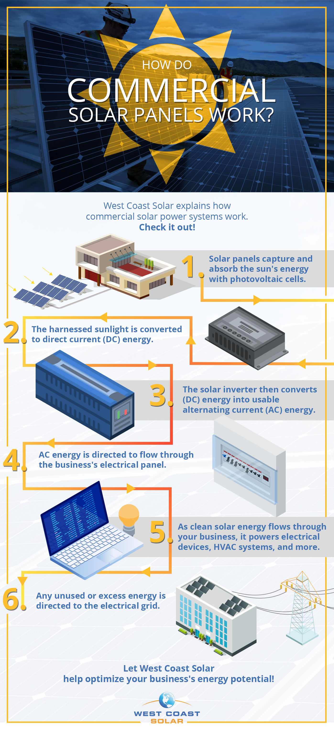 Infographic that gives a step-by-set explanation of how commercial solar panels work
