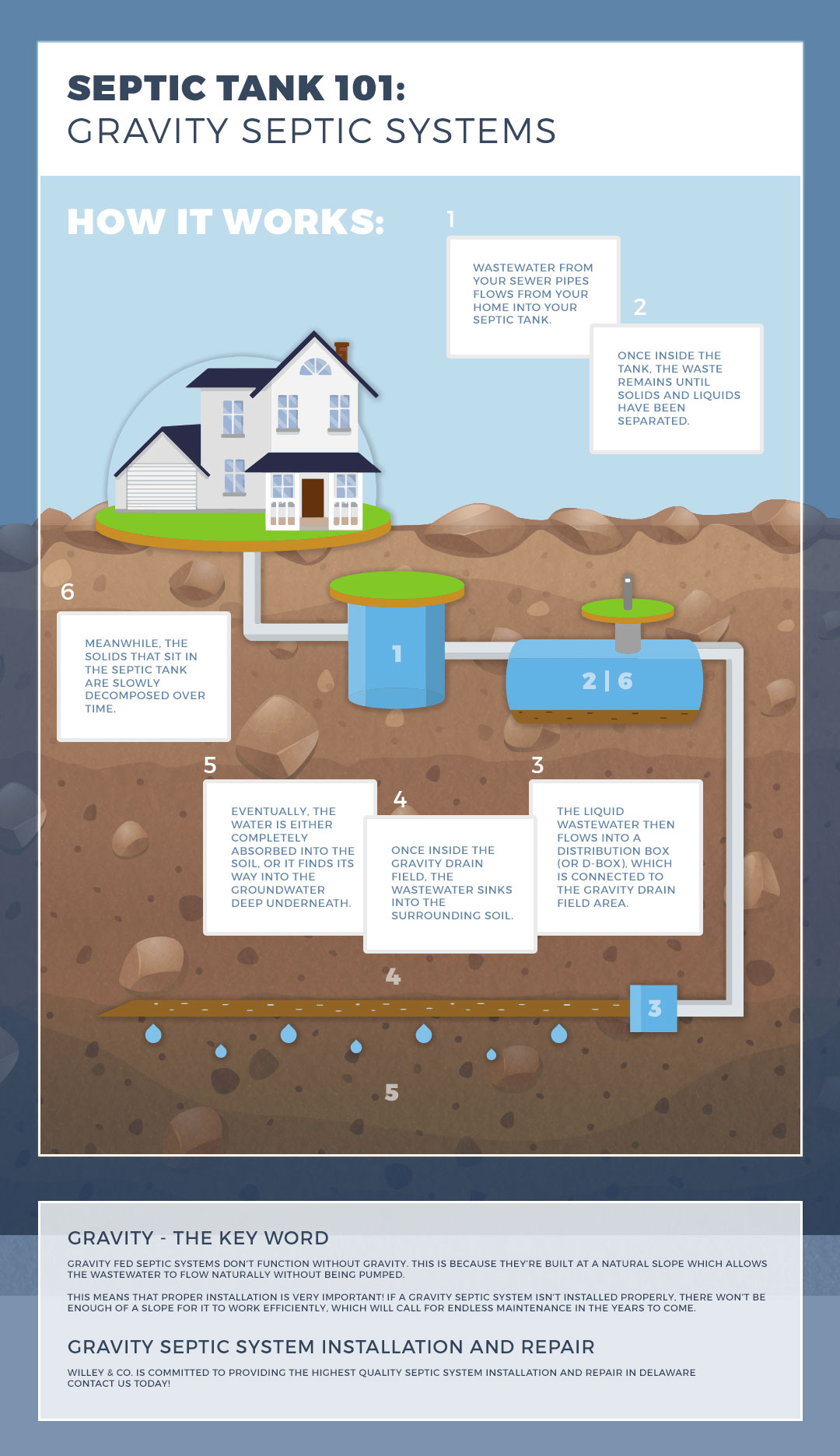 Gravity Septic Systems Everything You Need To Know Willey Co